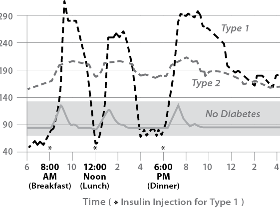 graph of blood sugar in diabetes