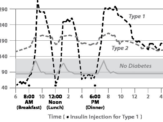 graph of blood sugar in diabetes